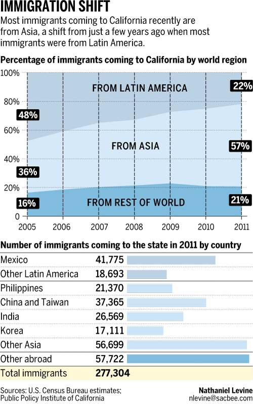 Census Shows Asians Eclipse Latino arrivals to California