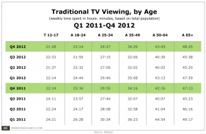 Are Young People Watching Less TV?