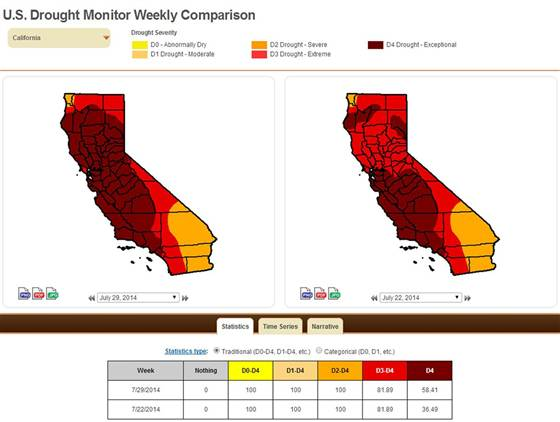 California Drought Crisis Reaches Worst Level as It Spreads North