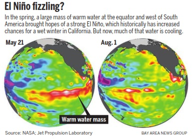California drought: Strong El Niño, which could bring soaking winter storms, fizzling out