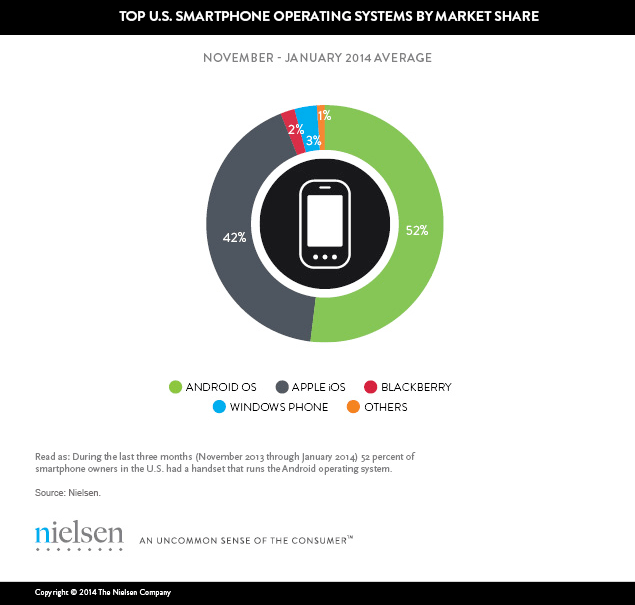 Hispanics Are Ahead of The Curve In Adopting Digital Devices, Including Smartphones